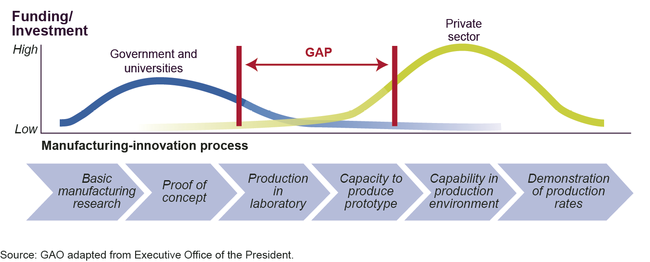 Funding/Investment Gap in the Manufacturing-Innovation Process