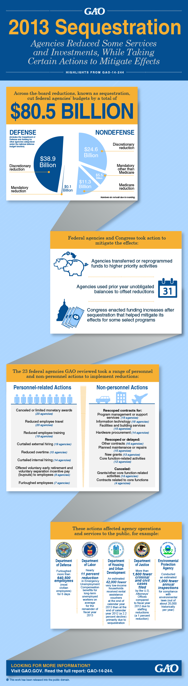 Sequestration Infographic 2013