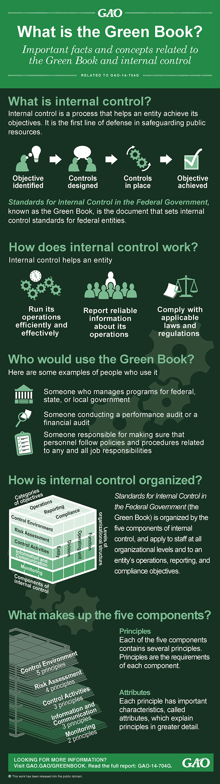 The Green Book Infographic