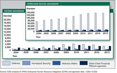 Civilian and Uniformed Service Annuitants in the Federal Workforce from 2004 to 2013