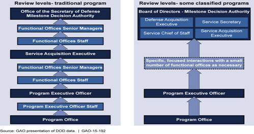 Average Time 24 DOD Programs Needed to Complete Information Requirements Grouped by the Value Acquisition Officials Considered Milestone B and C Requirements