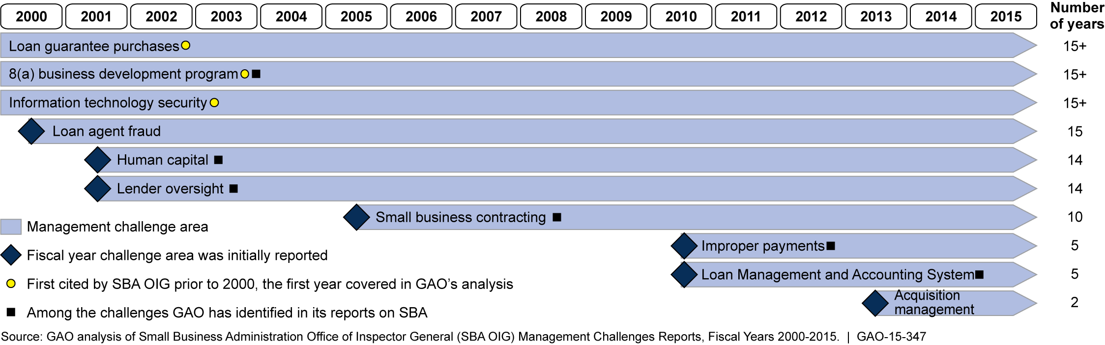 Turnover in Senior-Level Positions at SBA, 2005 through 2015