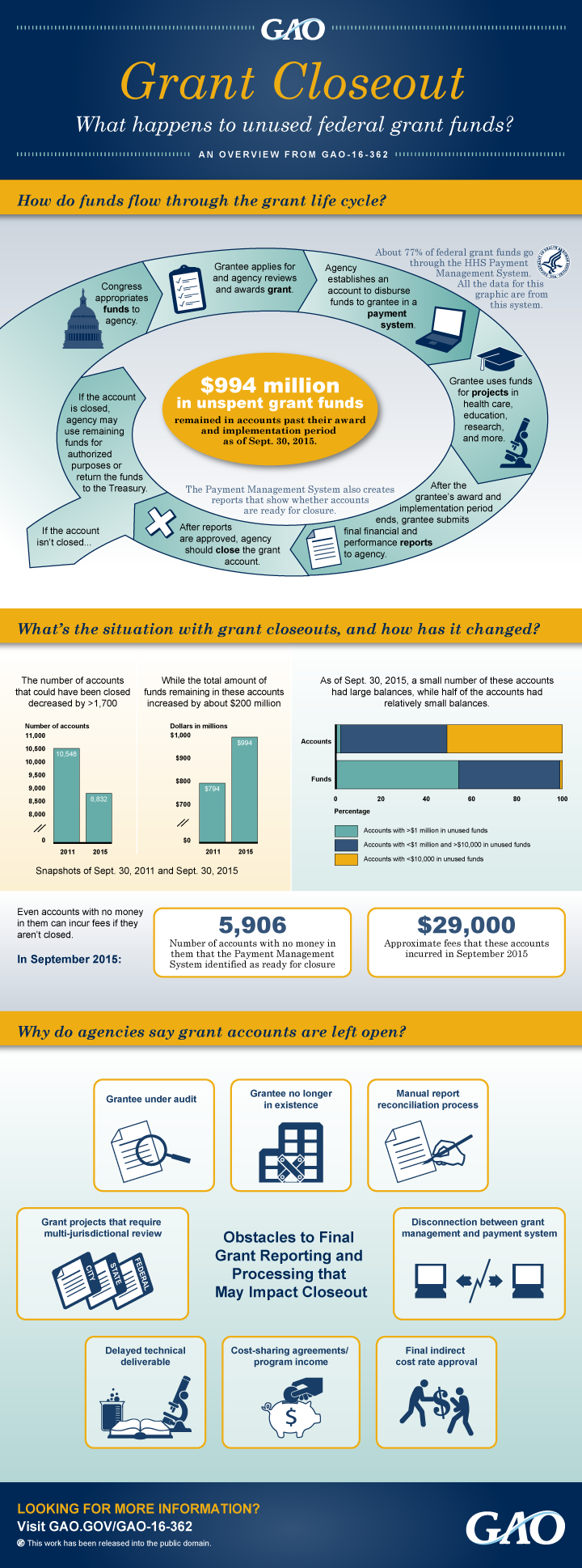Grants Closeout Infographic
