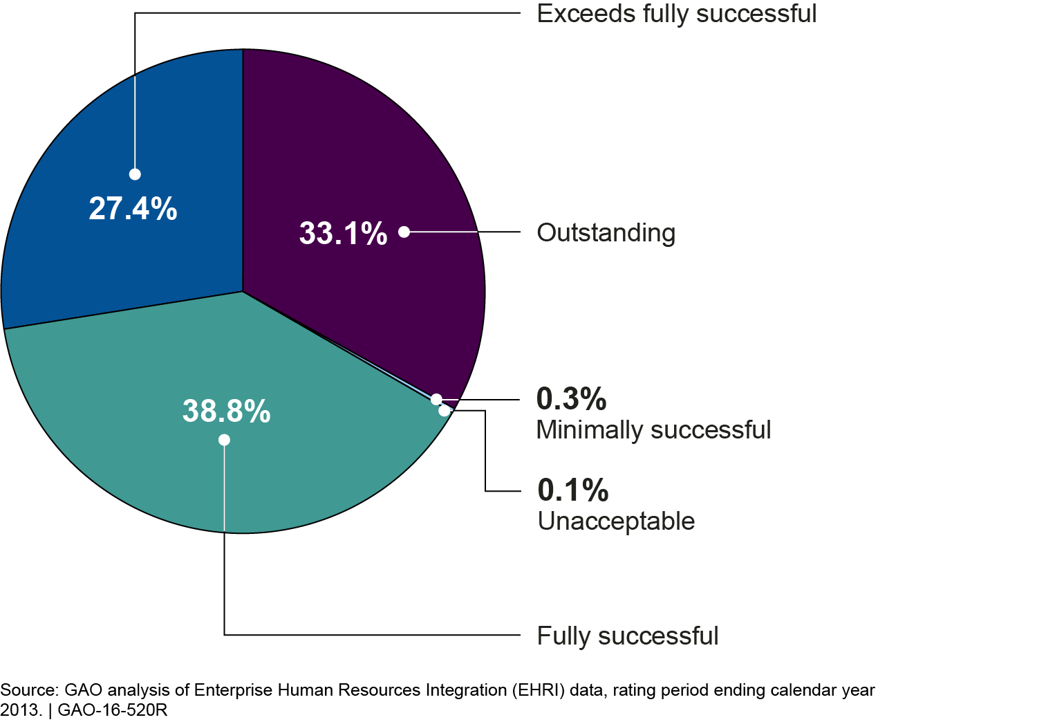 employees performance report