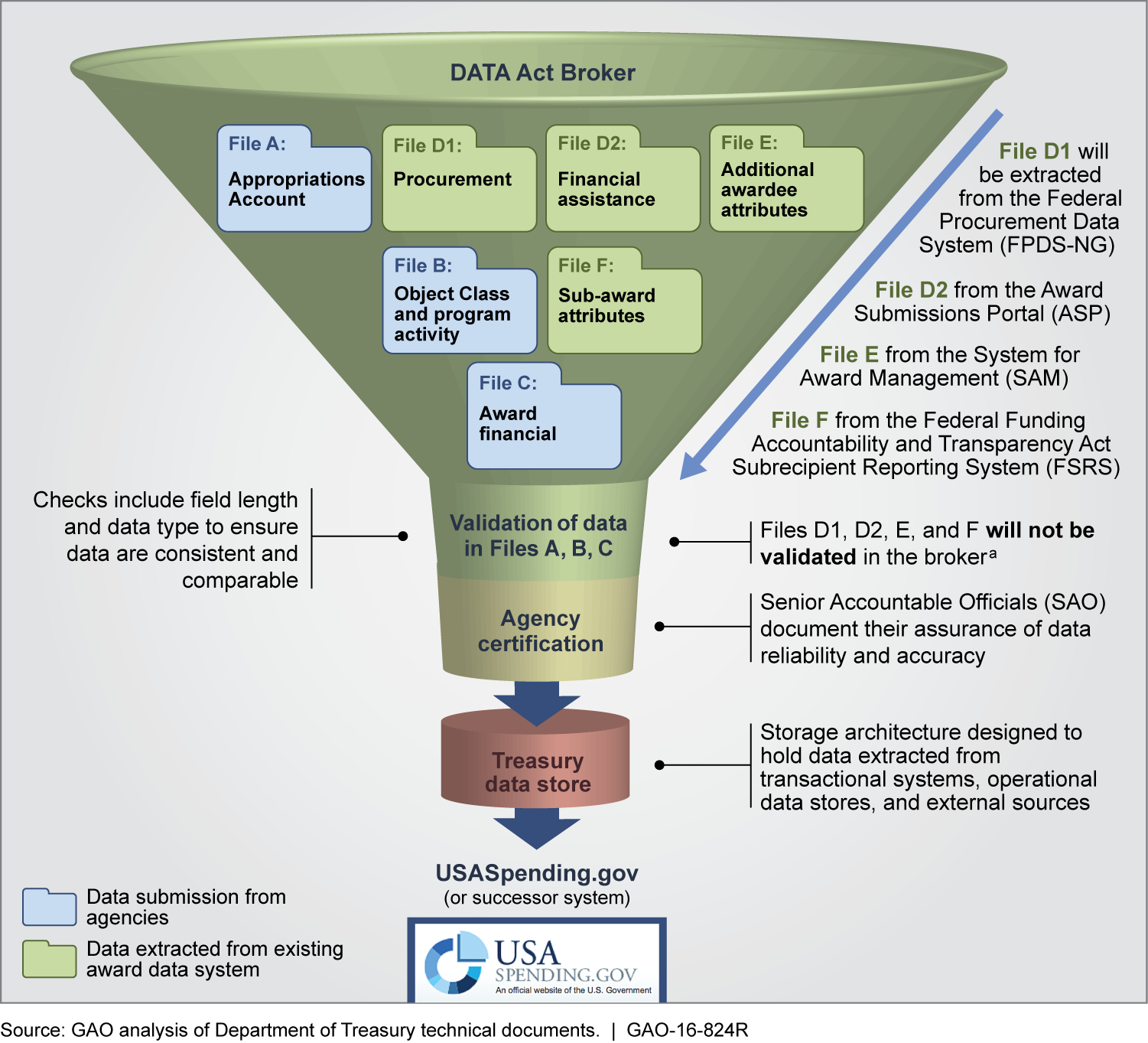 Figure 1: Operation of the Data Act Broker System