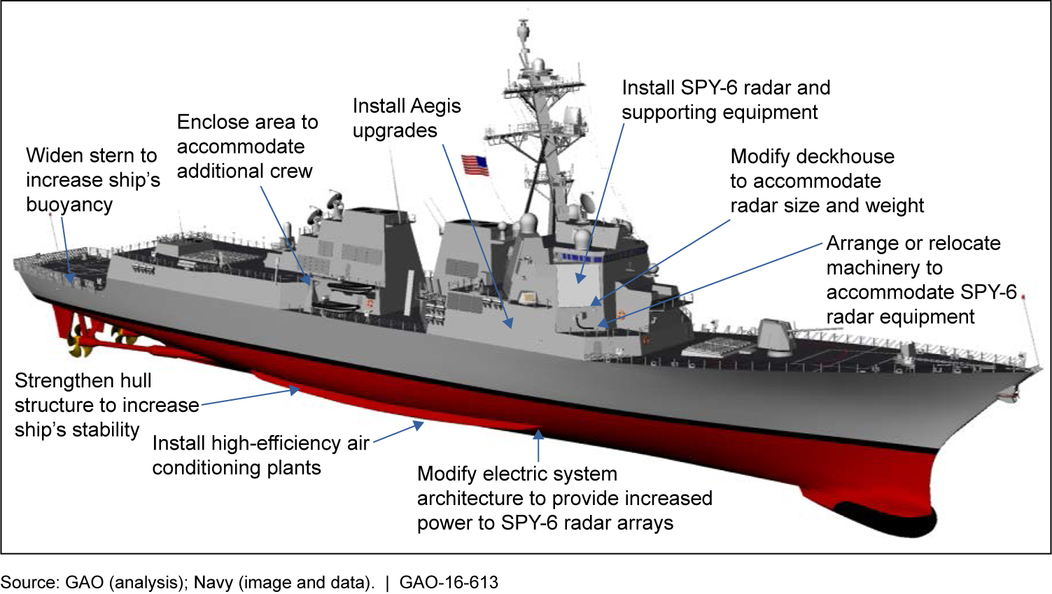 Flight III Ship Configuration Changes Related to SPY-6 Radar Introduction