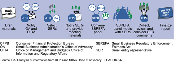 Figure: Overview of SBREFA Panel Process