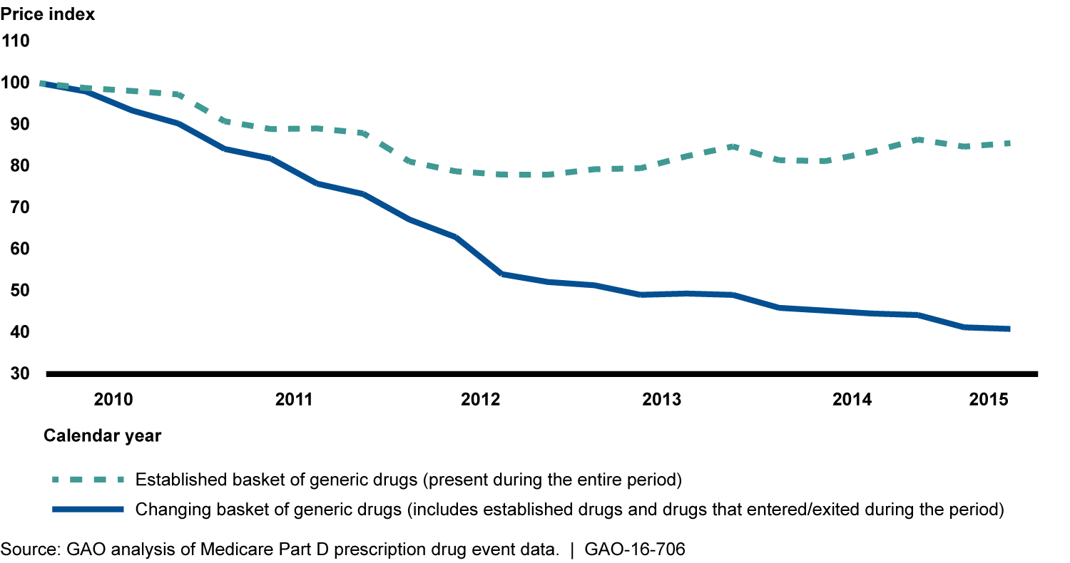 Medicare Part D Generic Drug Price Trends for All Generics and Established Generics, First Quarter 2010 to Second Quarter 2015