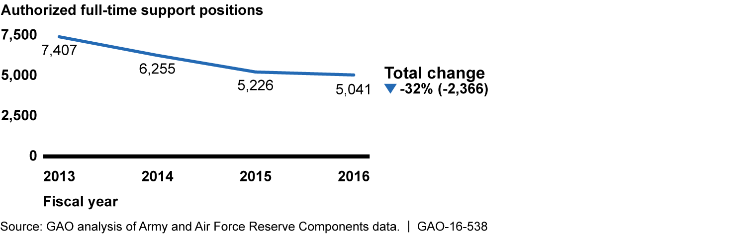 Trends in Army and Air Force Headquarters Reserve Components' Combined Authorized Full-Time Support Positions, since Fiscal Year 2013