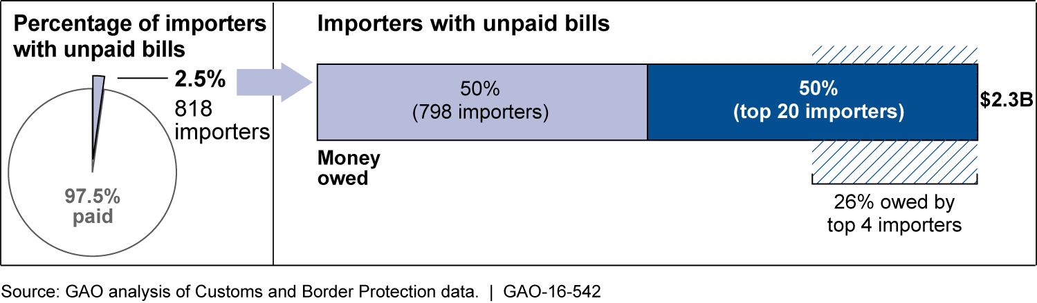 Importers with Unpaid Antidumping and/or Countervailing Duty Bills for Entries in Fiscal Years 2001–2014, as of May 12, 2015