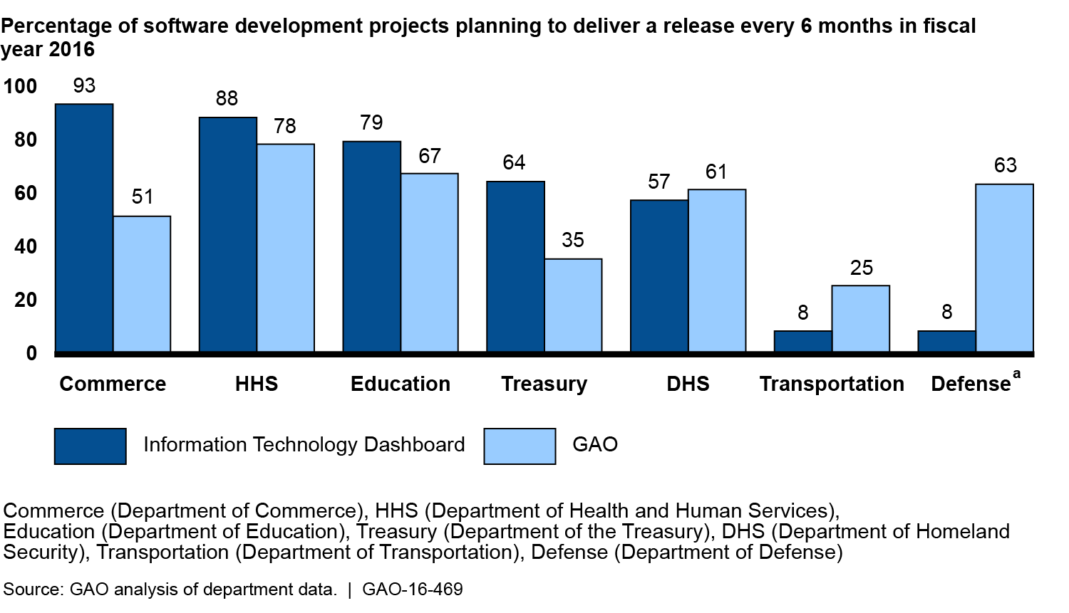 Comparison of Software Development Projects' Percentage of Planned Delivery Every Six Months Reported on IT Dashboard and to GAO for Fiscal Year 2016