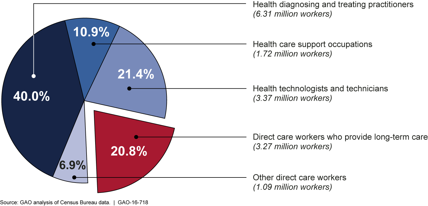 Direct Care Workers as a Percentage of the Total Health Workforce, 2014