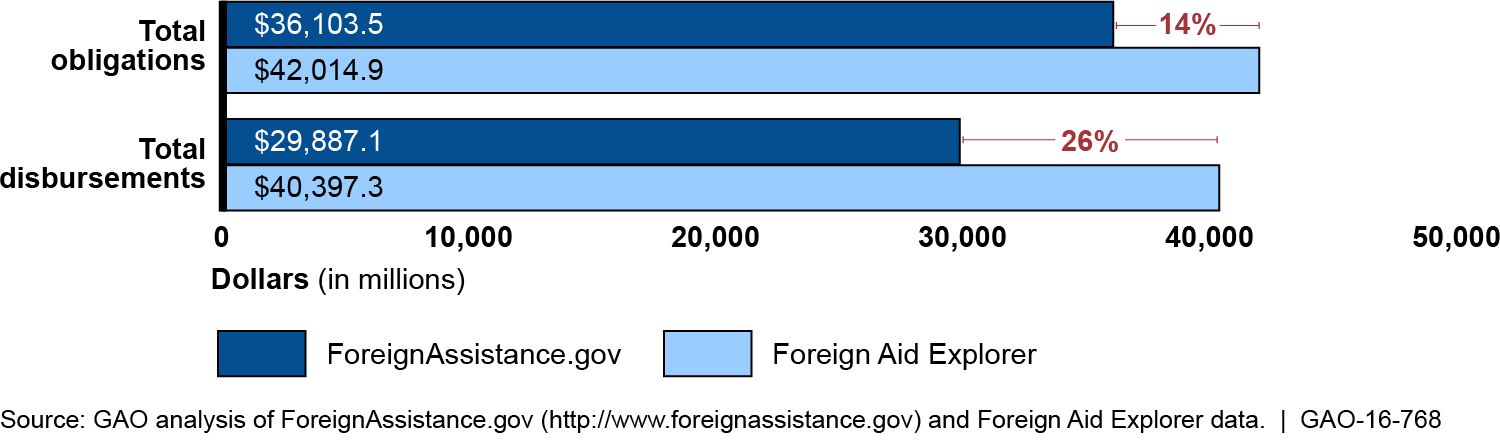 Comparison of Foreign Assistance Funding Data Reported by 10 U.S. Agencies and Published on ForeignAssistance.gov and Foreign Aid Explorer, Fiscal Year 2014