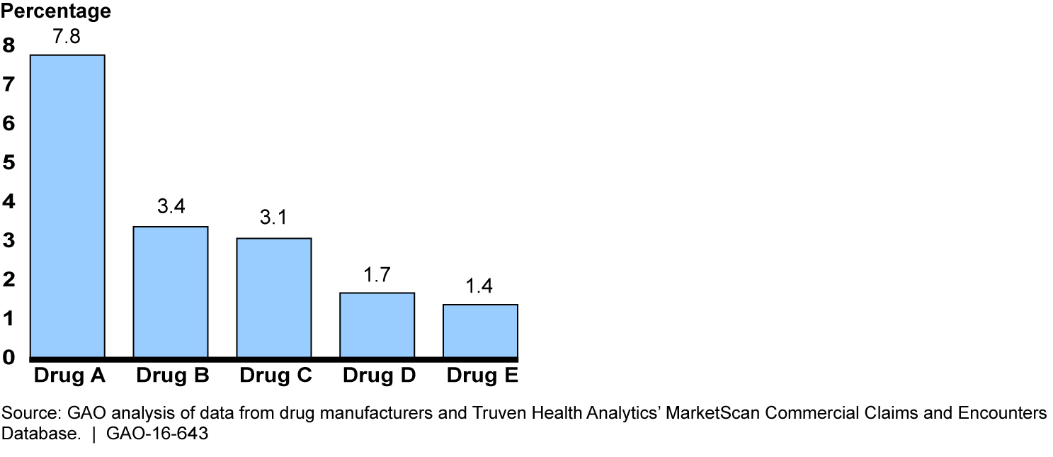 Sector 6 coupons - Estimated Percentage By Which Average Sales Price Exceeded Effective Market Price Selected Drugs With Coupon
