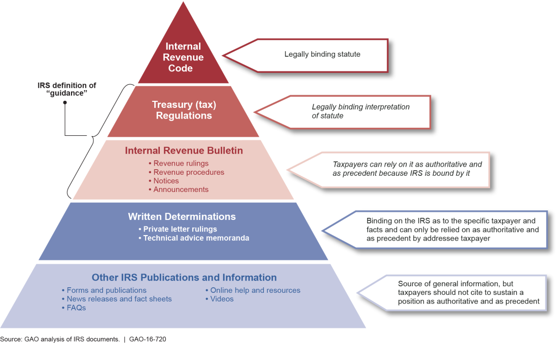 Hierarchy of Authority for IRS Guidance and Other Information Sources
