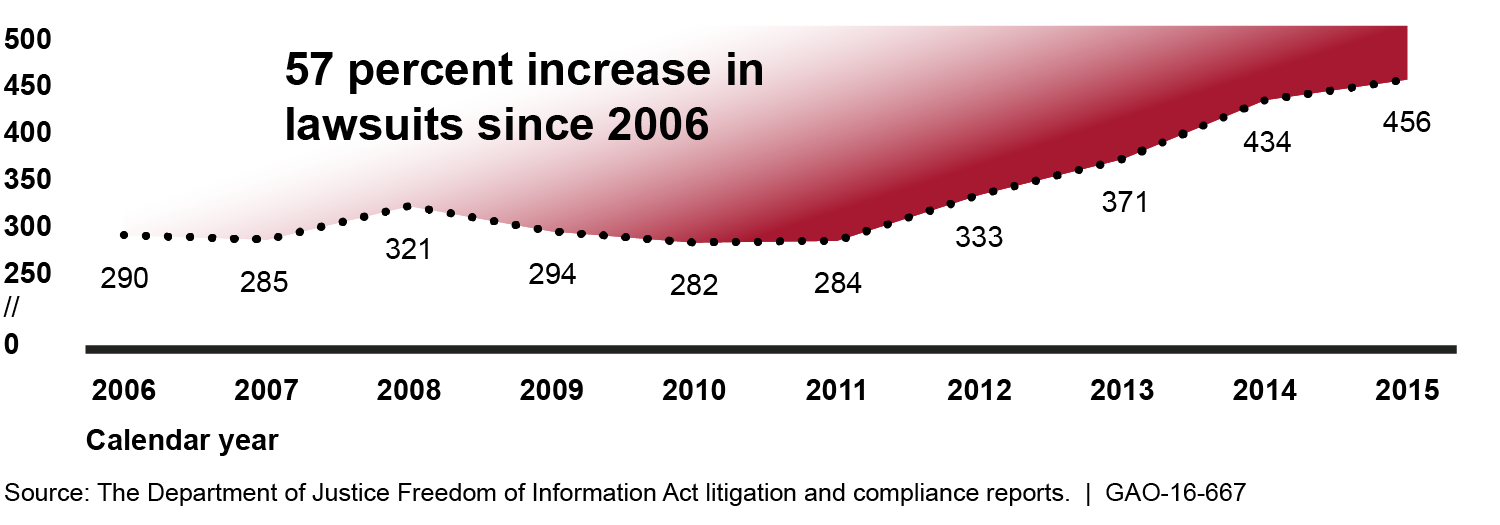 Number of Freedom of Information Act Lawsuits Filed from 2006 through 2015