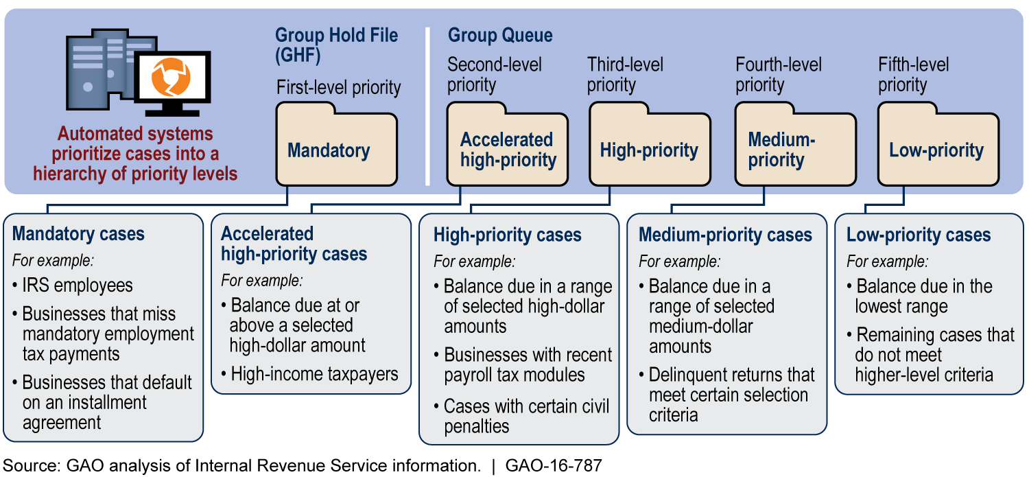 IRS Field Collection Case Prioritization