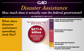GAO Interactive Graphic