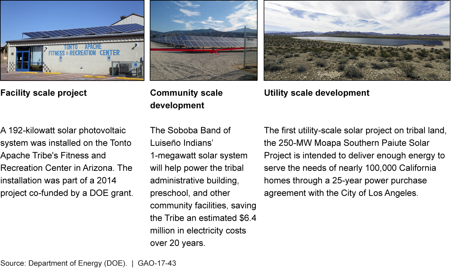 3 photos solar projects on tribal lands, 1 on the roof of a recreation center, the others in fields