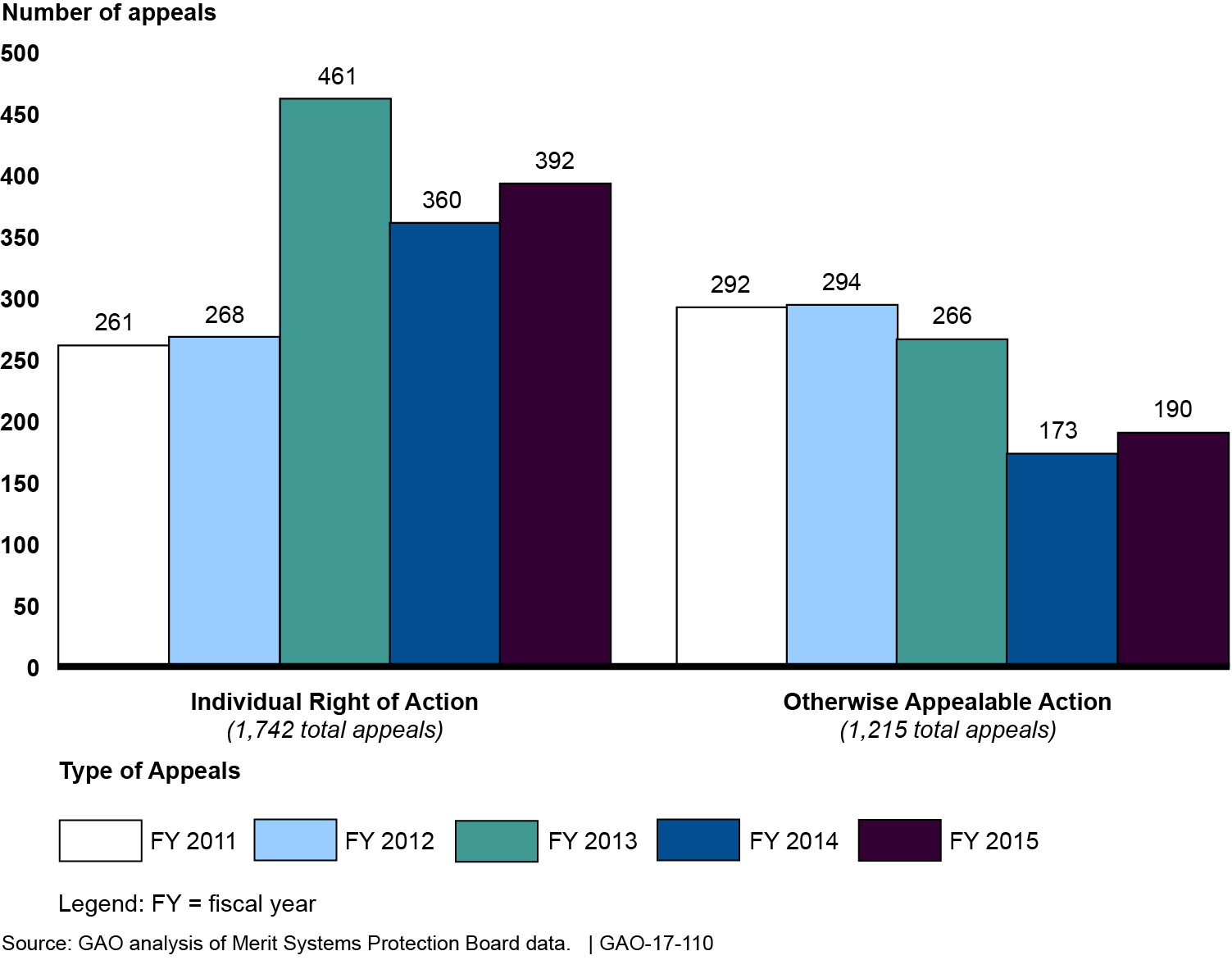 Bar chart showing increases in the number of individual right of action appeals in FYs 13, 14 & 15