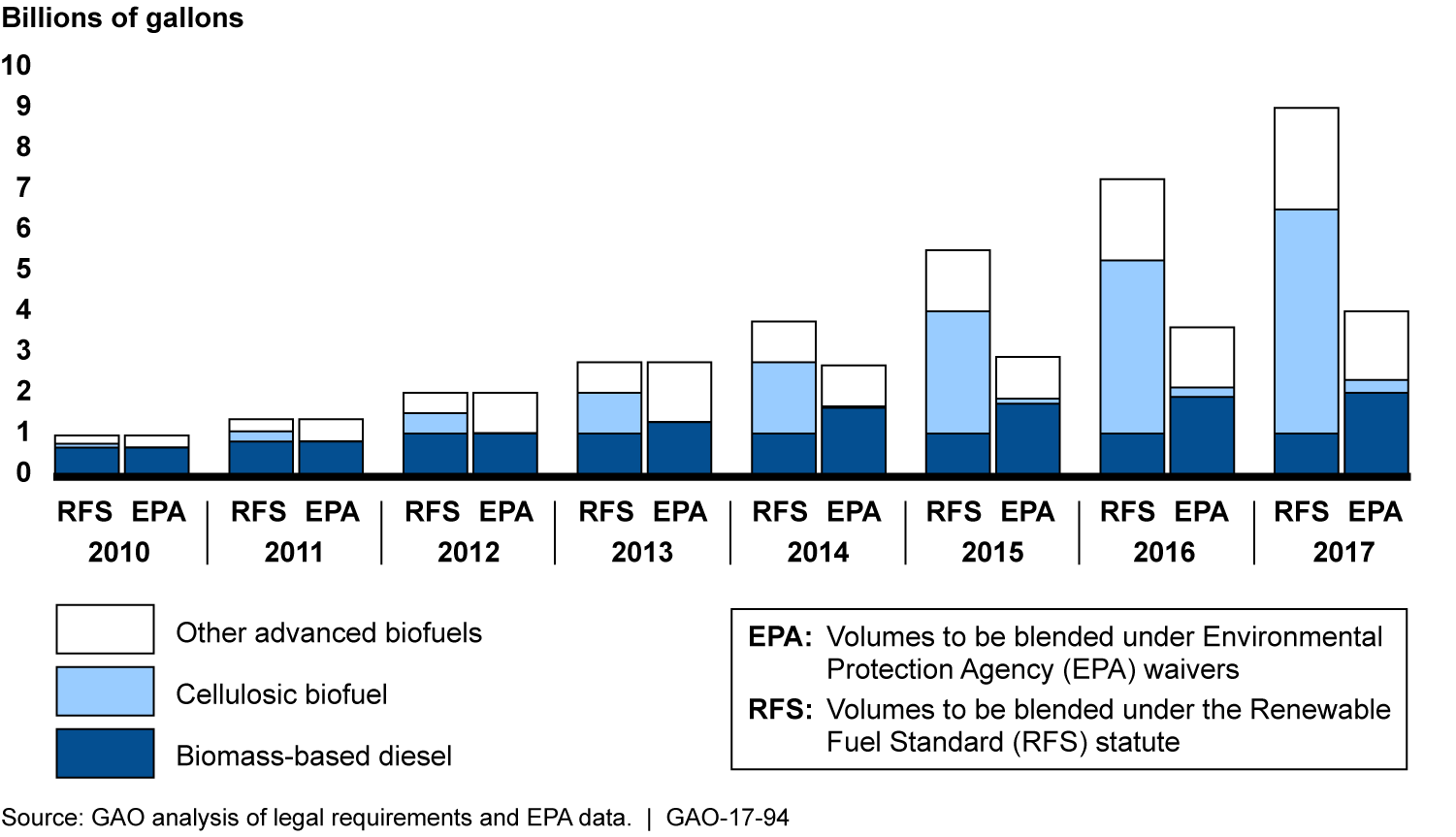 EPA significantly reduced RFS targets for advanced biofuels for 2014 through 2017