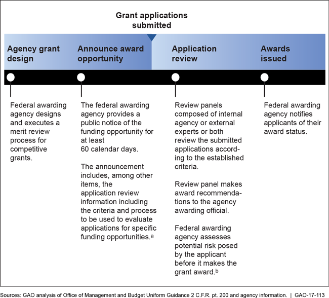 Overview of the Federal Grant Merit-Review Selection Process