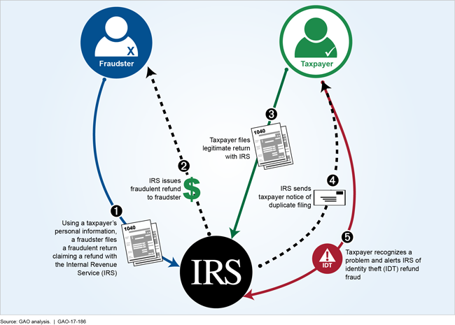 Graphic showing how fraudsters can successfully commit identity theft refund fraud.