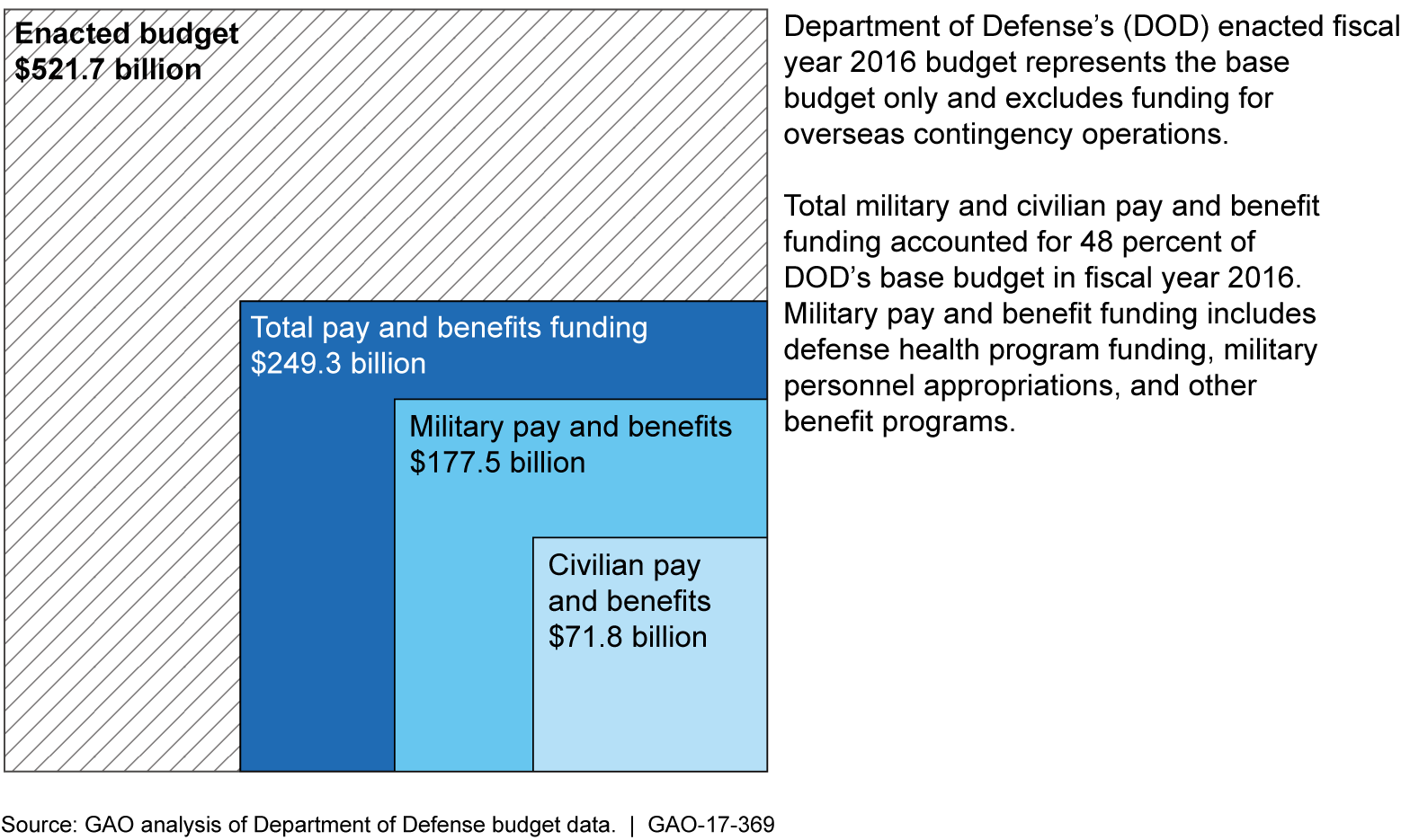 Summary of Readiness Challenges Faced by the Military Services