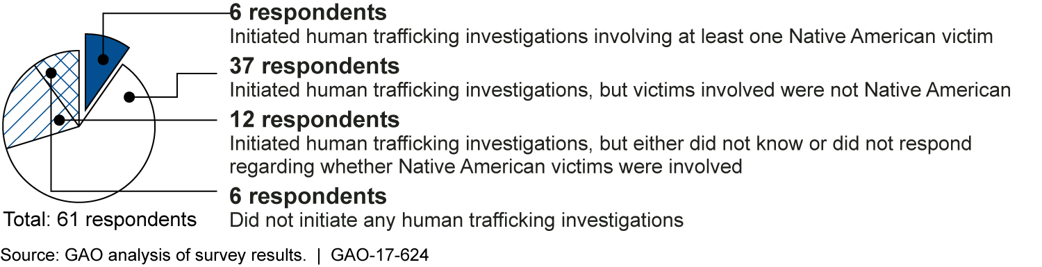 Number of Tribal Law Enforcement Agencies that Reported Initiating Investigations Involving Human Trafficking from 2014 - 2016a