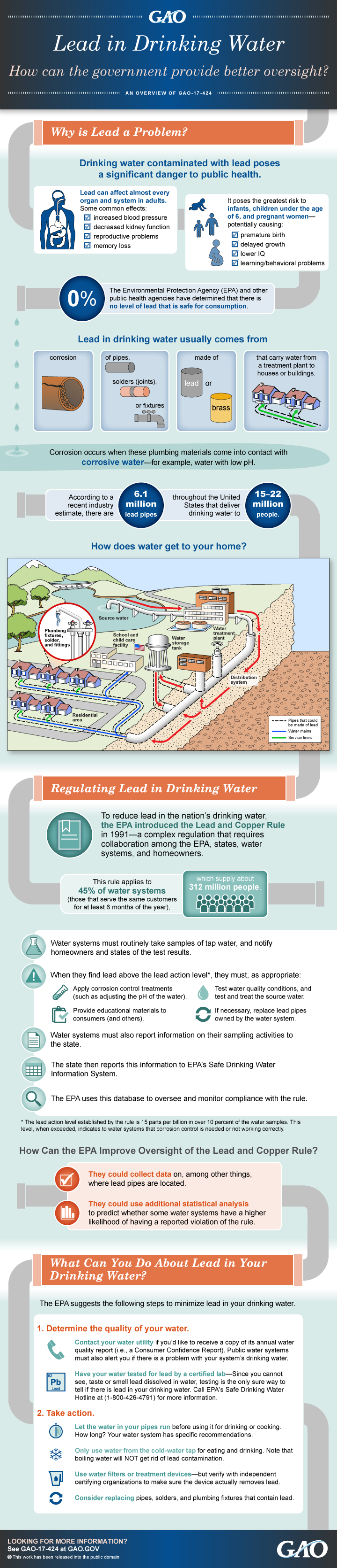 INFOGRAPHIC: Lead in Drinking Water