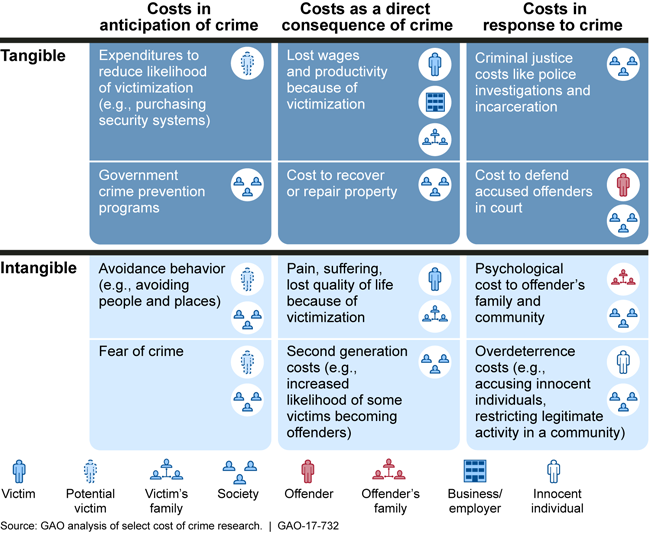 Figure: Examples of Costs of Crime and Elements to Categorize Costs