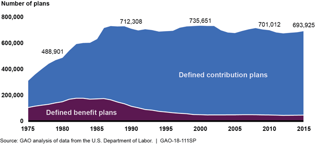 graph: number of private retirement plans per given year from 1975 to 2015