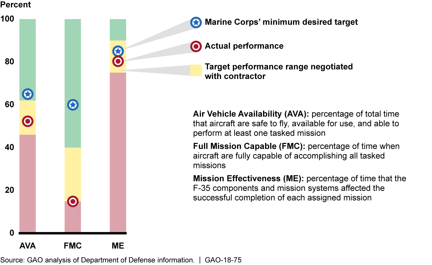 Table: Key Department of Defense (DOD) Challenges for F-35 Aircraft Sustainment