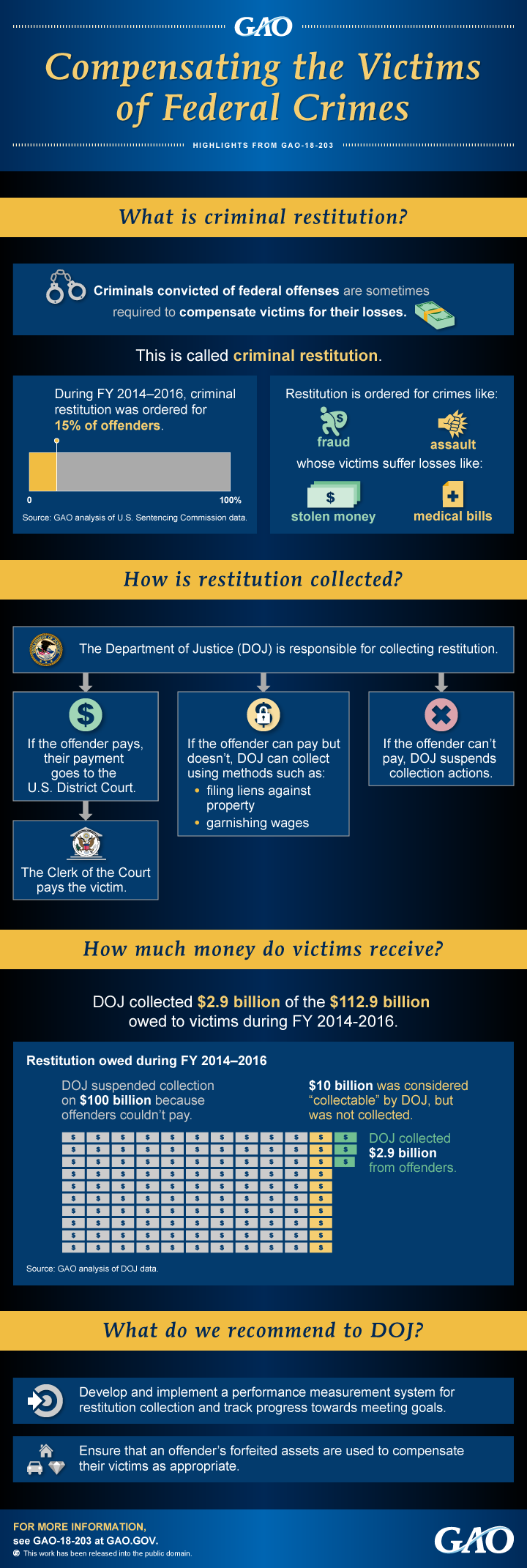 INFOGRAPHIC: Compensating the Victims of Federal Crimes