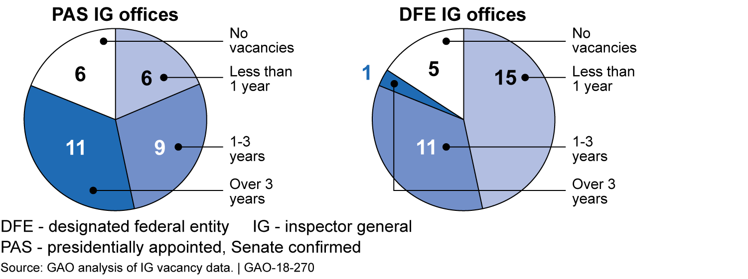 Cumulative Duration of Inspector General Vacancies, Fiscal Years 2007 through 2016