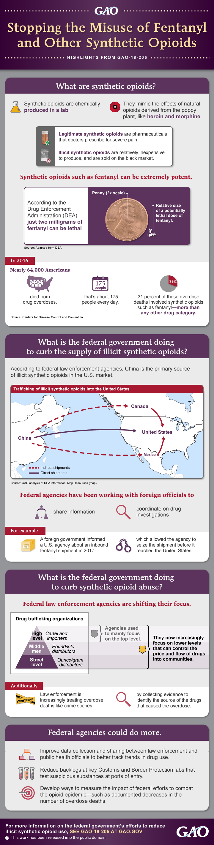 INFOGRAPHIC: Stopping the Misuse of Fentanyl and Other Synthetic Opioids