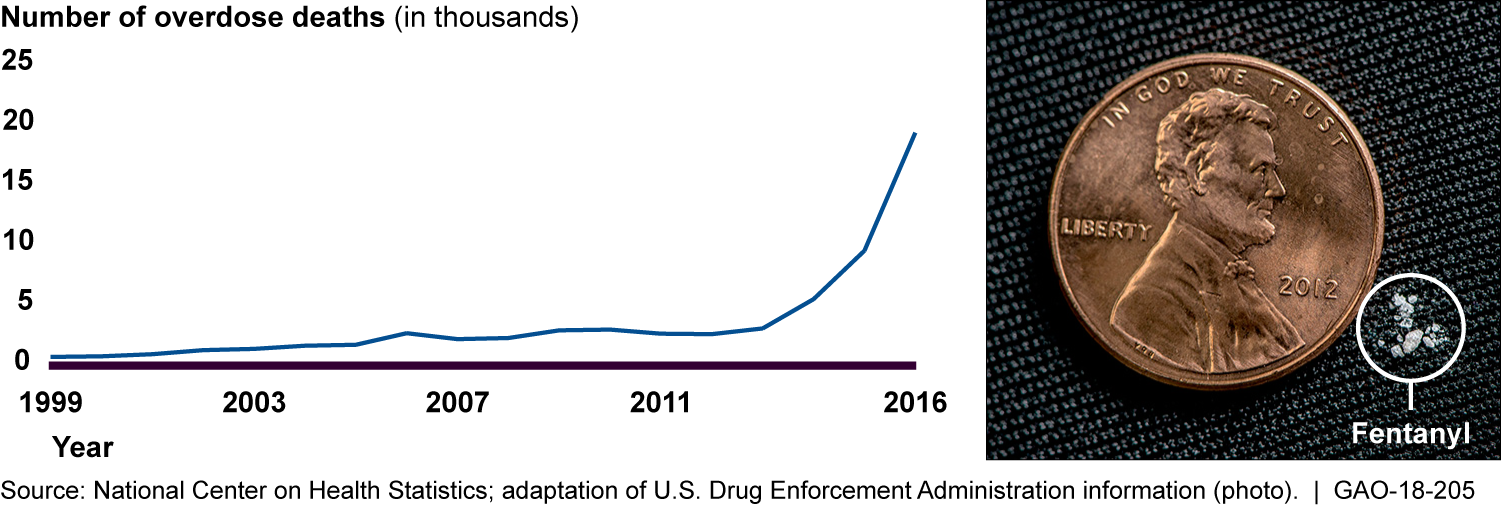 U S  GAO - Illicit Opioids: While Greater Attention Given to