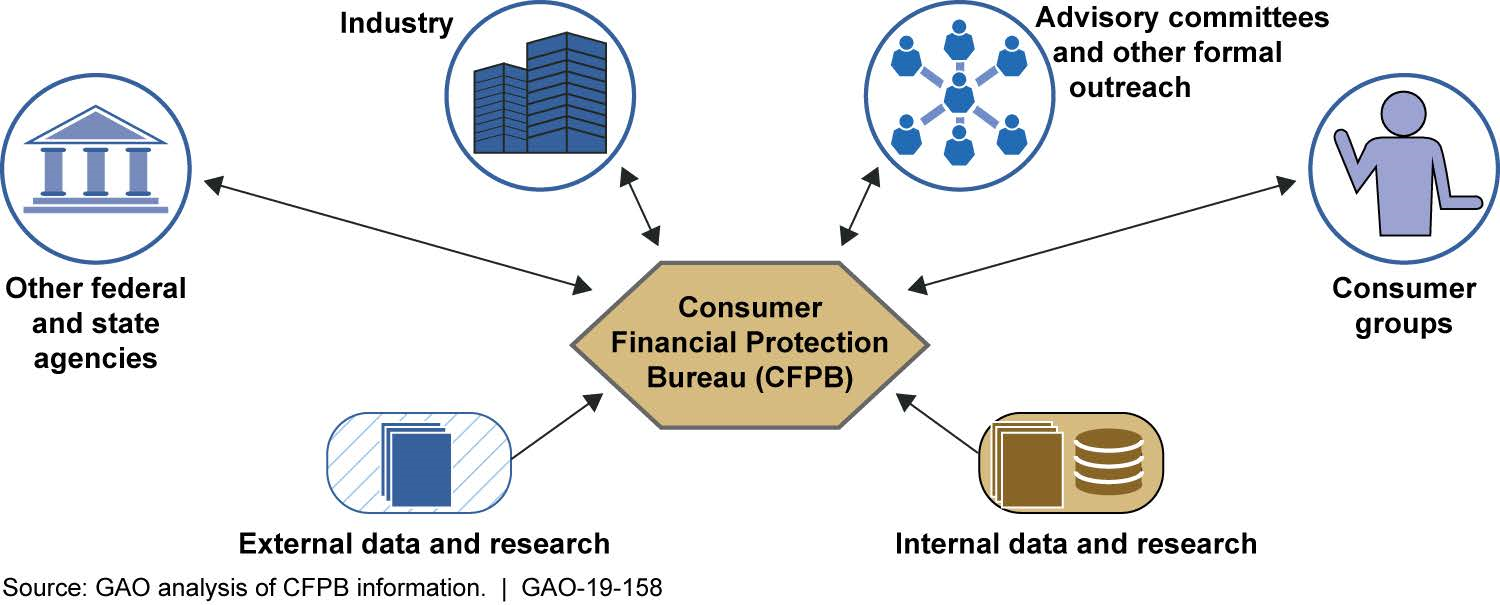 Information Sources for BCFP's Routine Risk Monitoring