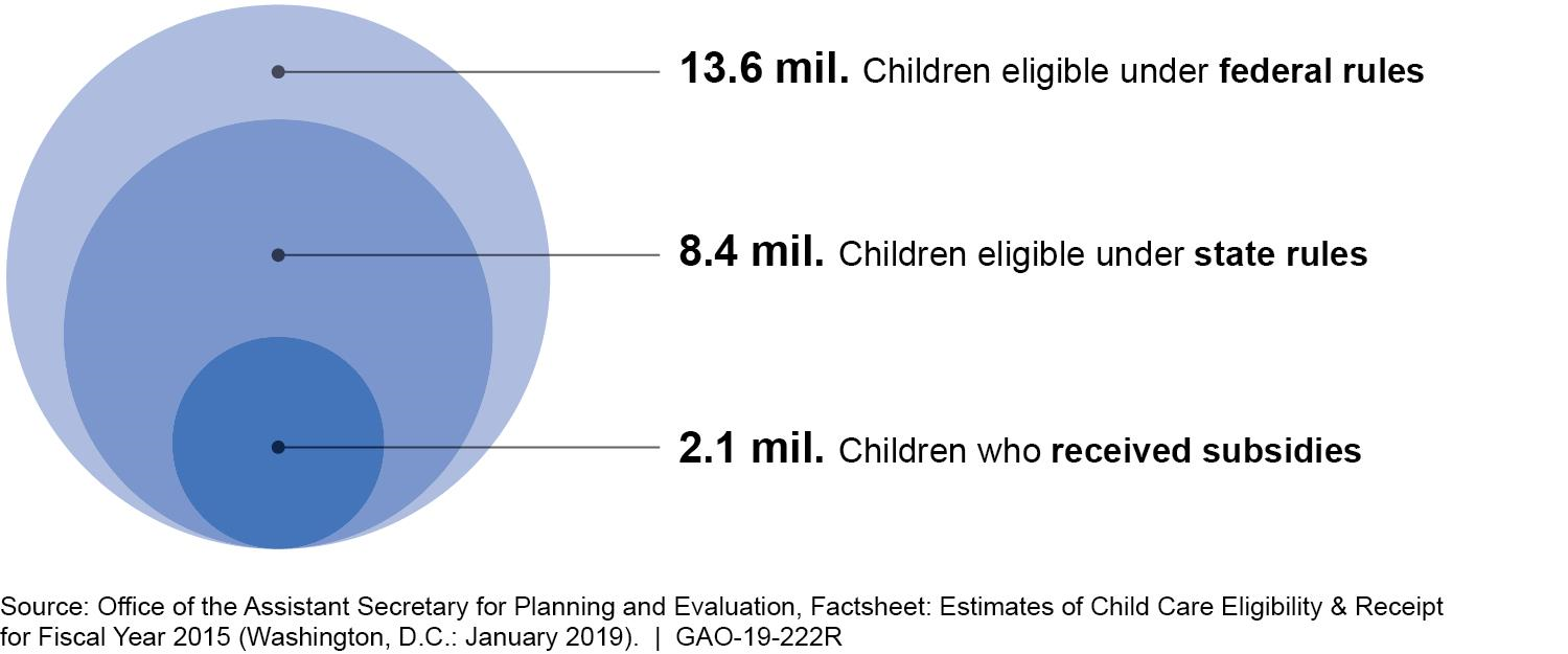 New Gao Study Finds That State And >> U S Gao Child Care And Development Fund Subsidy Receipt And