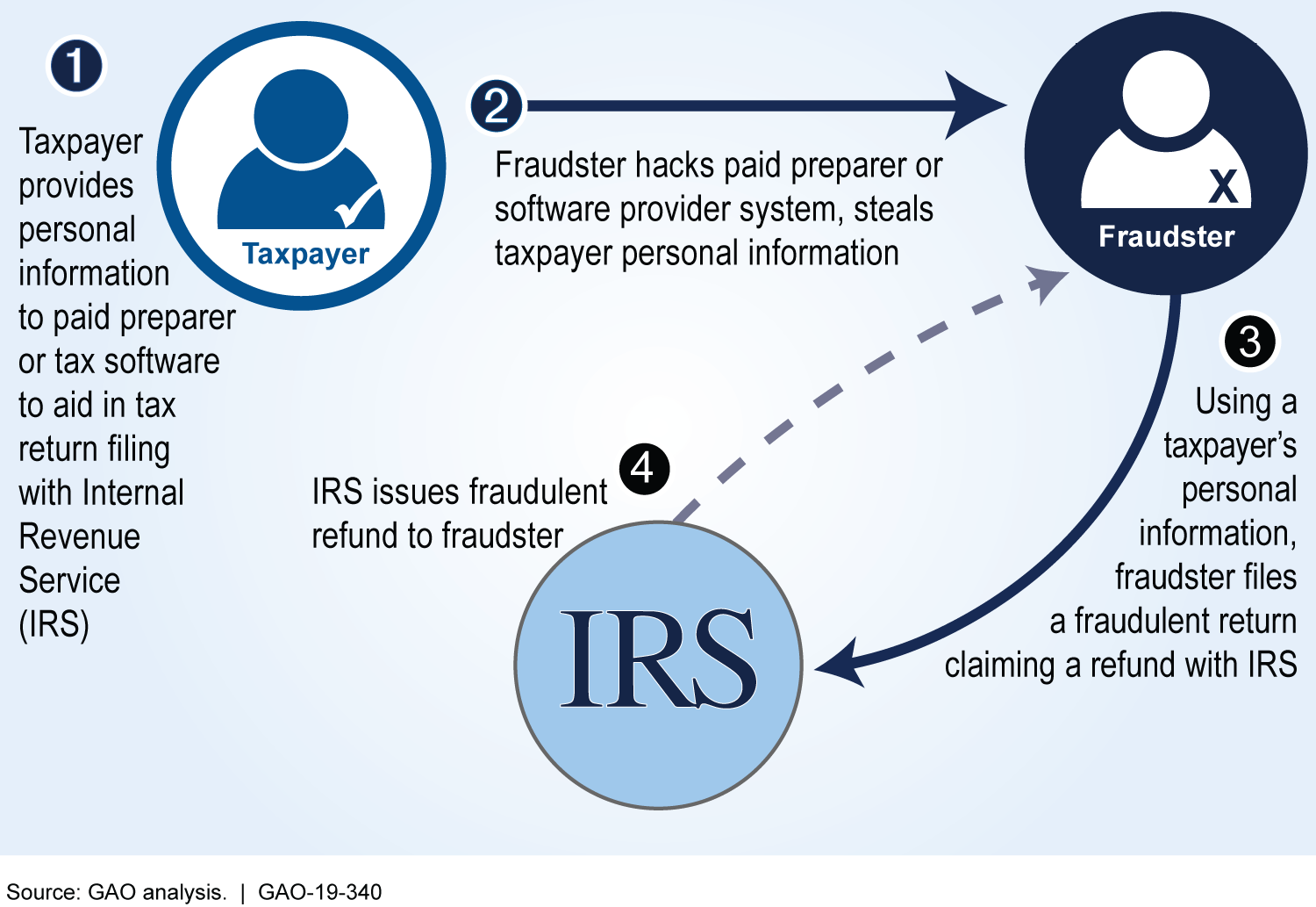 U S  GAO - Taxpayer Information: IRS Needs to Improve Oversight of