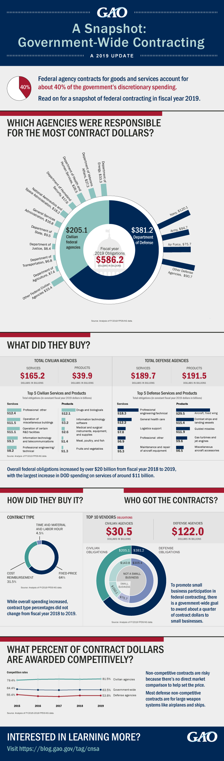 INFOGRAPHIC: A Snapshot: Government-Wide Contracting
