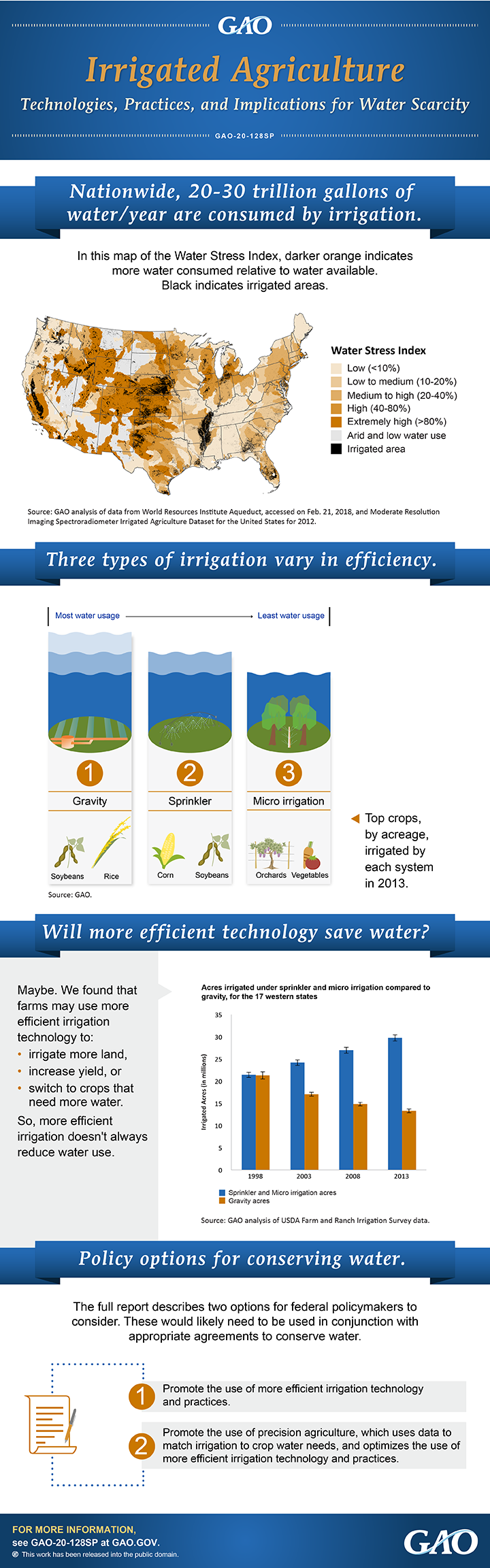 Infographic: Irrigated Agriculture: Technologies, Practices, and Implications for Water Scarcity