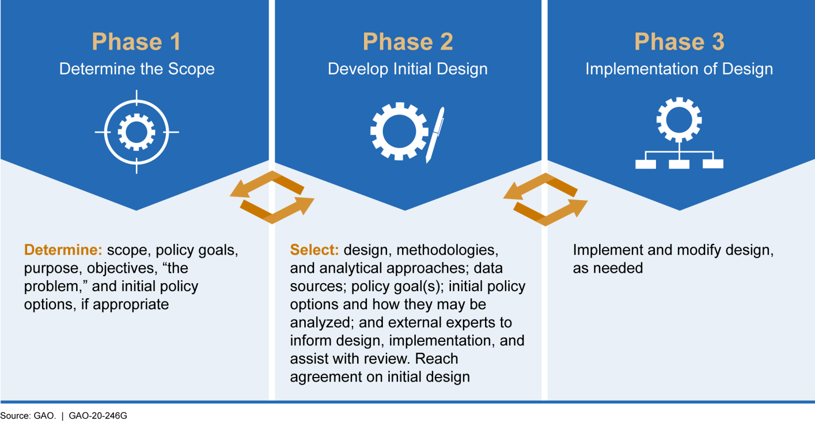 assessment technology gao phases summary found key