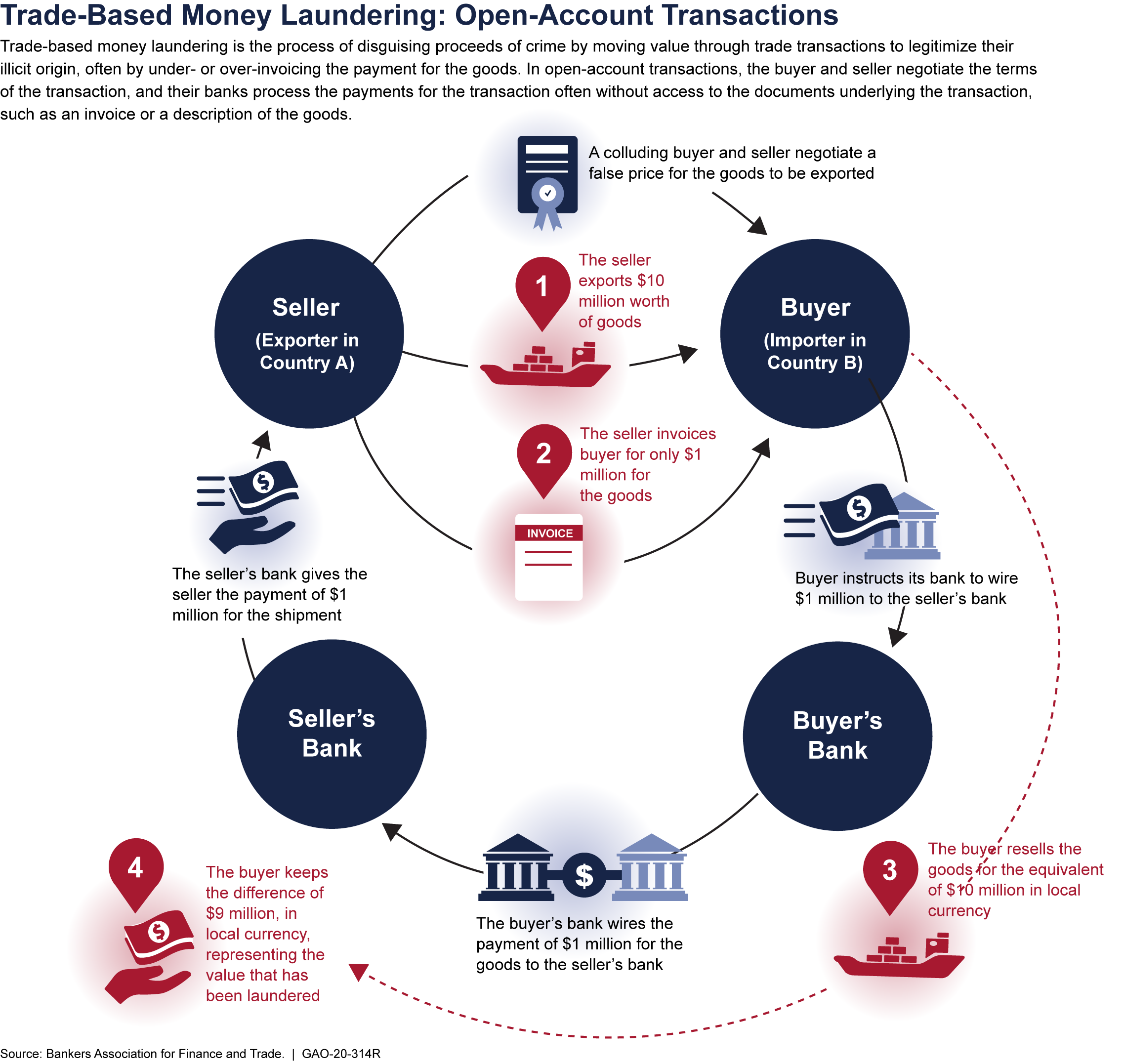 Trade-Based Money Laundering: Open-Account Transactions