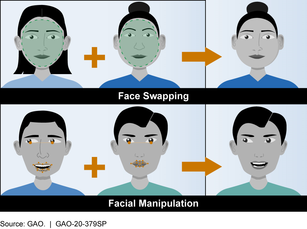Hyper-realistic or deepfake videos are the product of Artificial Intelligence applications that can combine, merge, replace, and superimpose images. Deepfakes