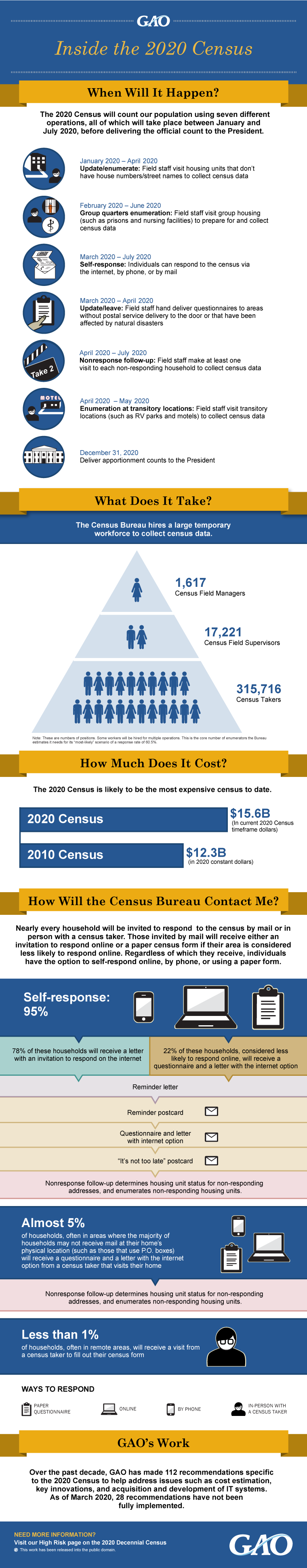 INFOGRAPHIC: Inside the 2020 Census