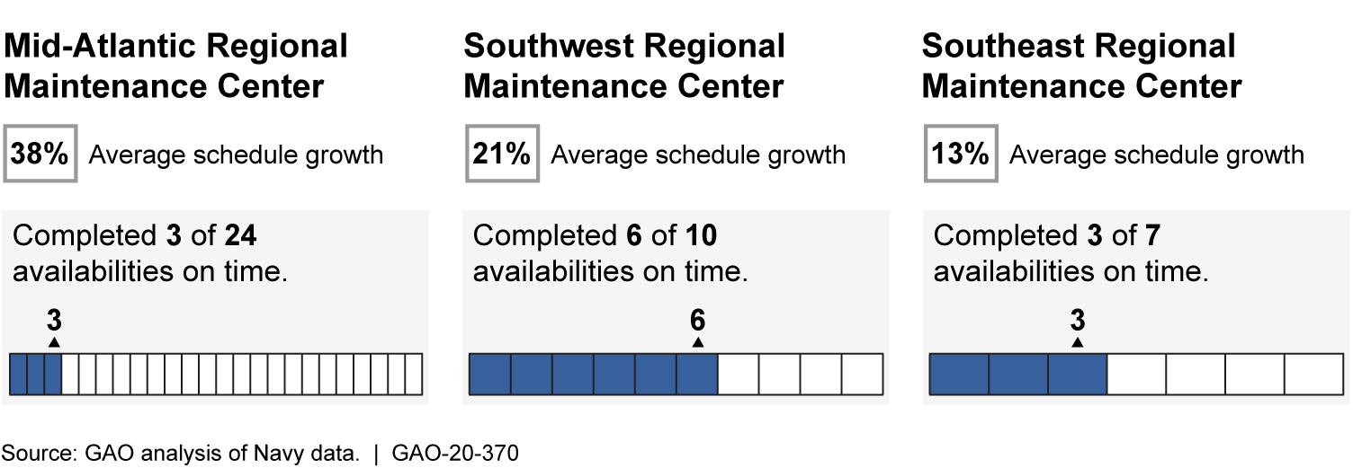 Schedule Performance across Navy Regional Maintenance Centers