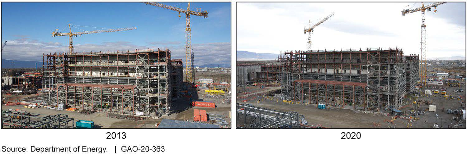 Figure: Status of Construction on the Pretreatment Facility, Part of the Waste Treatment and Immobilization Plant at the Department of Energy's Hanford Site in Washington State