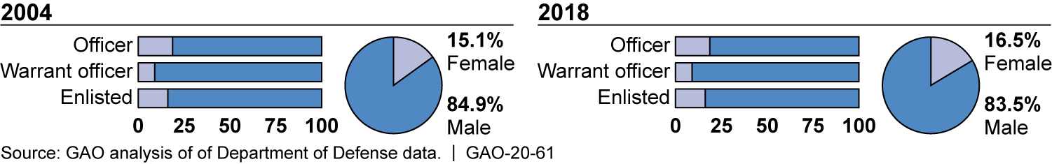 Gender Representation in the U.S. Military by Pay Grade, Fiscal Years 2004 and 2018