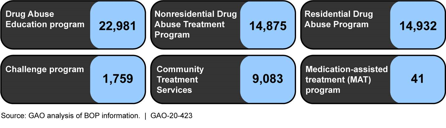 Number of Inmates Who Participated in Each of the Bureau of Prisons' (BOP) Drug Education and Treatment Programs in Fiscal Year 2019